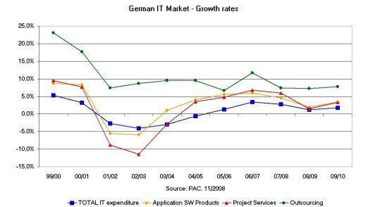 Entwicklung der IT-Ausgaben in Deutschland laut PAC