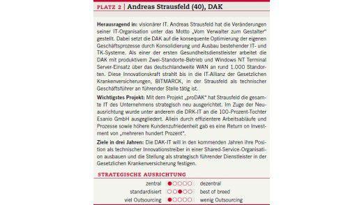 Der Steckbrief von Andreas Strausfeld.