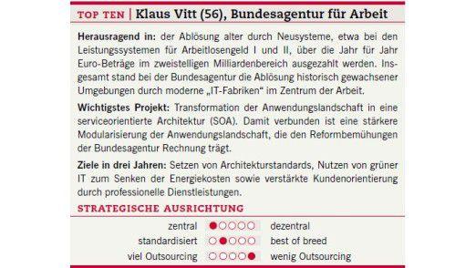 Der Steckbrief von Klaus Vitt.