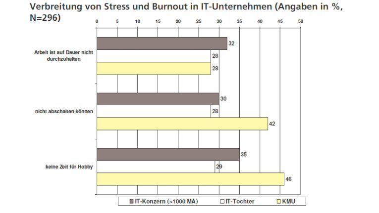 Stress von IT-lern im Vergleich zu anderen Berufsgruppen.
