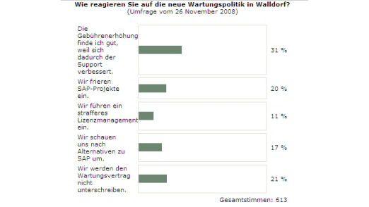 Die Reaktionen auf SAP - vor der Rolle rückwärts aus Walldorf