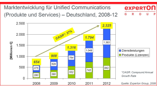 Marktstudie: Starkes Wachstum bei Unified Communications erwartet