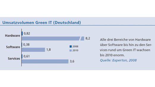 Umsatzvolumen Green IT (Deutschland).