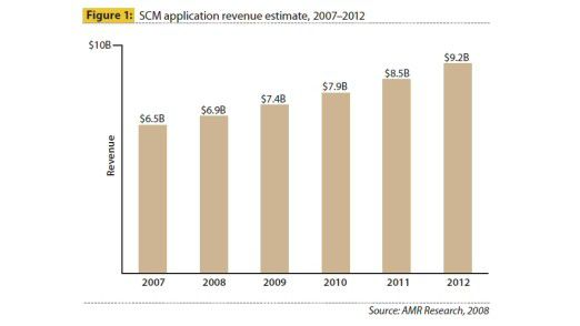 Die Marktentwicklung von SCM-Applikationen.