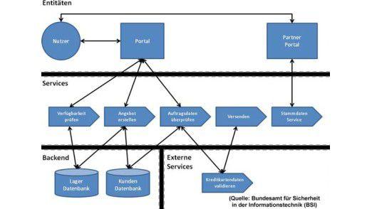 """Das BSI stellt im """"SOA Security Kompendium"""" die wichtigsten Konzeptionen zur Absicherung einer SOA vor. Hier: Die Verläufe der Daten im Unternehmen. Quelle: BSI, 2008"""