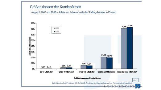 Anteile am Jahresumsatz der Staffing-Anbieter in Prozent.