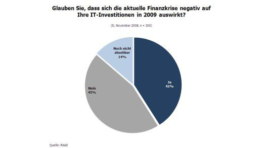 Fast ausgeglichen: Die Frage, ob die Finanzkrise negative Auswirkungen auf die IT-Ausgaben hat, beantworten etwa so viele mit Ja wie mit Nein.