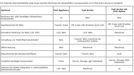 Welche Art der Mail-Archivierung ein Unternehmen wählt, hängt von den individuellen Anforderungen und Gegebenheiten ab. Die Tabelle zeigt die Merkmale der verschiedenen Ansätze (Quelle: Zöller & Partner).