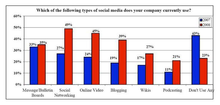 Die meisten US-Unternehmen, die in privater Hand sind, setzen derzeit bereits Anwendungen für Social Networking, Blogs oder Wikis ein. Quelle: Barnes/Mattson, 2009