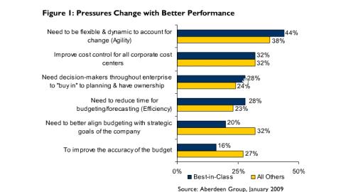 Überblick: Manuelle Prozesse bei Planung, Budgetierung und Forecast