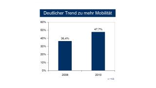 """Studie """"Mobile Security - Trends in Deutschland"""": Kaum Sicherheitsbewusstsein bei Smartphones und Notebooks"""