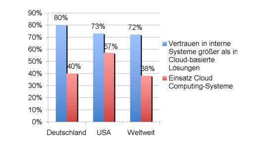 Skeptiker in der Mehrzahl, Anwender in der Unterzahl: Bisher vertrauen die meisten CIOs ihren internen Systemen eher als Cloud Computing.