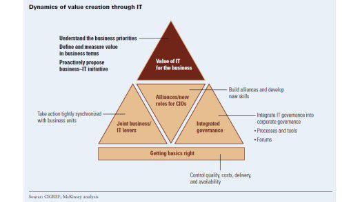 Schematische Darstellung der neuen IT-Rolle nach McKinsey