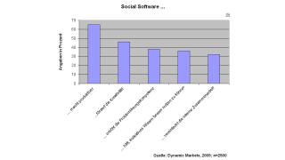 Mitarbeiter sind überzeugt: Soziale Netzwerke machen produktiver