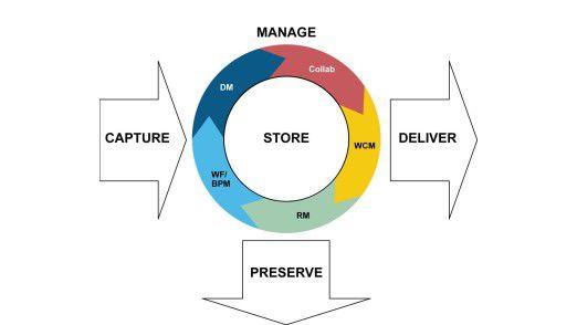 Das AIM-Modell: Die fünf ECM-Komponenten mit den zentralen, ringförmig angeordneten Manage-Technologien. Die Abbildung zeigt die Komponenten grafisch und verdeutlicht gleichzeitig deren Interaktion und den zeitlichen Ablauf. Die Informationen werden (von links nach rechts bzw. von oben nach unten) erfasst (capture), gemanaged, gespeichert (store), archiviert (preserve) und ausgeliefert (deliver). Die Bestandteile der zentralen Manage-Komponente finden Sie in der Grafik ringförmig um die Store-Komponente aufgelistet. Sie bedeuten im einzelnen: Dokumenten-Management (DM), Collaboration (Collab), Web Content Management (WCM), Records Management (RM) und Workflow (WF) / Business Process Management (BPM).