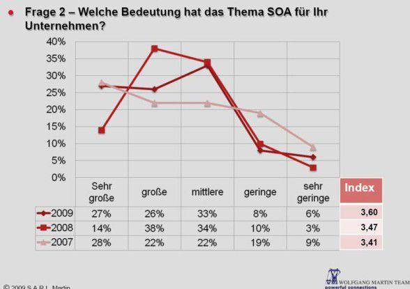 """Für mehr als die Hälfte der deutschen Unternehmen hat aktuell das Thema SOA eine """"sehr große"""" oder """"große"""" Bedeutung."""