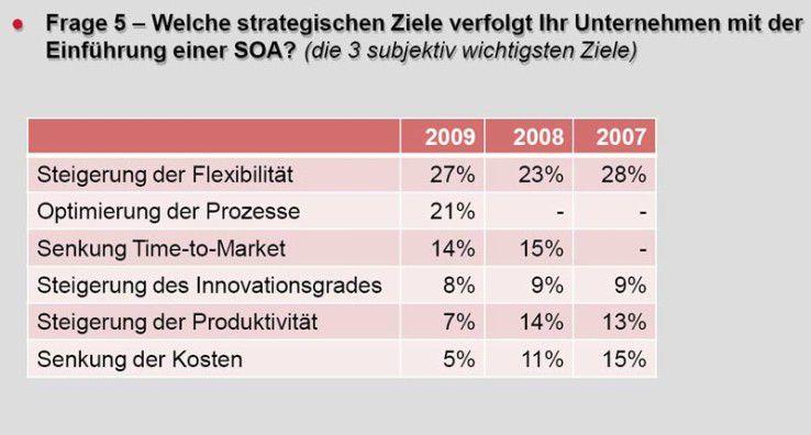 Deutsche Firmen versprechen sich von Service-basierten Architekturen vor allem mehr Flexibilität am Markt, optimierte Prozesse sowie eine schnellere Entwicklung und Markteinführung neuer Produkte.