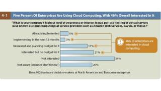 Alternative Technologien für die Unternehmens-IT: CIOs haben für Cloud Computing oft kein Geld
