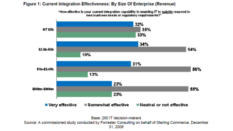 IT-Integration bleibt ohne Strategie