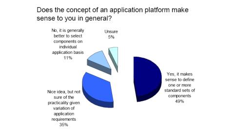 Applikations-Plattformen bringen Effizienz - Foto: Freeform Dynamics