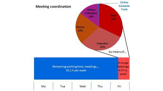 Würden Meetings besser geplant, könnten alle ab Freitag Mittag nach Hause gehen, so die Firma Doodle, Anbieter von Online Schedule Tools.