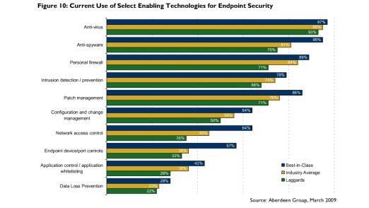 Unterschiedlicher Einsatz von Endpoint-Management-Lösungen bei Spitzenfirmen, im Mittelfeld und bei Nachzüglern. (Teil Eins)