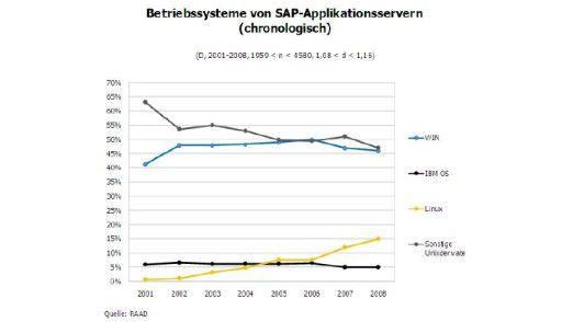 Einsatz von Betriebssystemen auf SAP-Applikations-Servern.