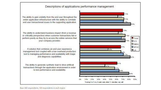 Definitionen von Application Performance Management (APM).
