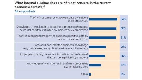 Kundendaten in Gefahr - Foto: KPMG