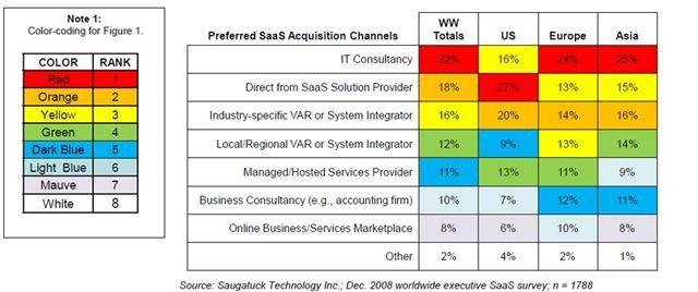27 Prozent der befragten US-Unternehmen beziehen SaaS-basierte Lösungen bevorzugt direkt vom IT-Anbieter, bei europäischen Firmen sind es nur 13 Prozent und von asiatischen Betrieben 15 Prozent. Firmen in Europa und Asien erwerben SaaS am liebsten von einem regionalen oder industriespezifischen VAR oder System-Integrator.