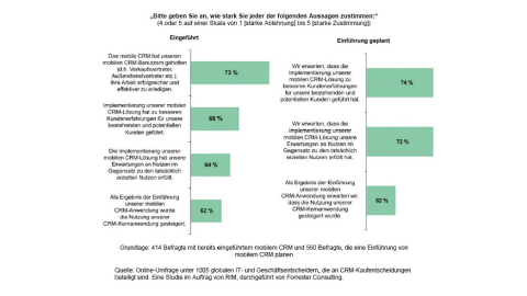 Mobiles CRM in der Analyse