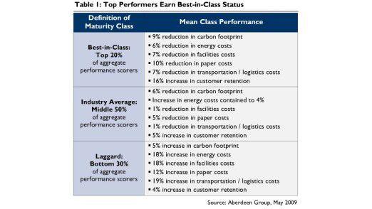 Einige Firmen erzielen durch nachhaltiges Wirtschaften beachtliche Erträge, anderen bringt es sogar Verluste.