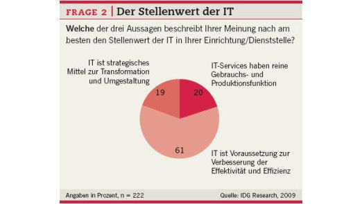 Der Stellenwert der IT.