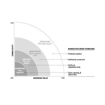 Predictive Analysis im Spektrum der BI-Technologien. Quelle: TDWI