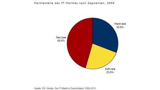 Der Marktforscher IDC rechnet damit, dass 2009 die IT-Ausgaben um 2,4 Prozent sinken. Den größten Einbruch gibt es mit einem Minus von mehr als neun Prozent im Hardware-Markt. Dessen Anteil am Gesamtmarkt liegt bei rund 30 Prozent.