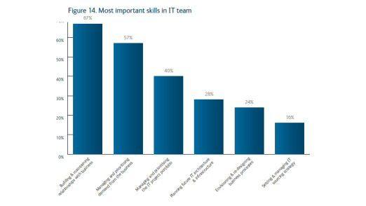 Was CIOs in der Krise für wichtig halten.