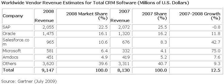 SAP liegt auf dem Markt für CRM-Software weiterhin weit vorne.