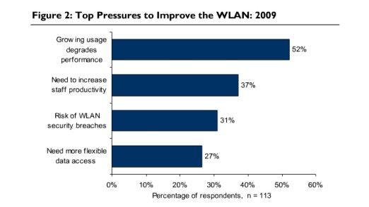 Gründe, warum das Wireless LAN verbessert werden muss.