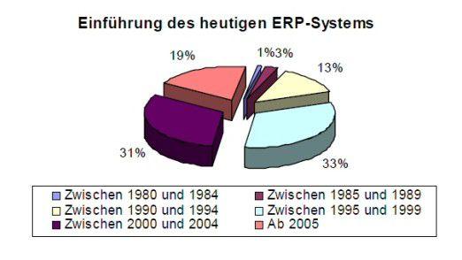 Übersicht über das Einführungsdatum heute genutzter ERP-Systeme im Mittelstand.