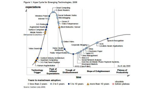 Der Hype Cycle 2009 von Gartner.