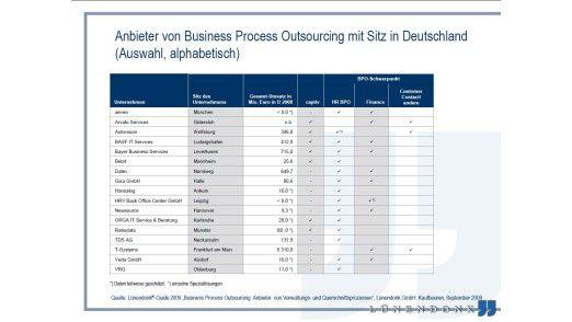 Anbieter von Business Process Outsourcing mit Sitz in Deutschland.