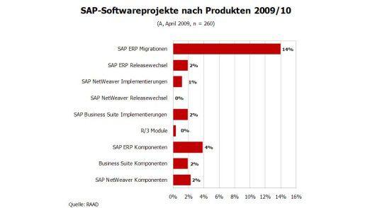 Die Zeichen stehen in Österreich auf ERP-Migration.