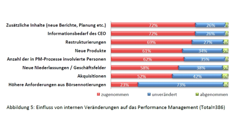 Vorteile durch integrierte Plattformen - Foto: BARC