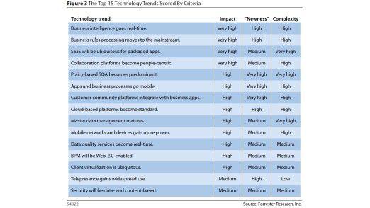 """Die Übersicht über die 15 Technologie-Trends, die Forrester zufolge ab 2010 das Geschäft verändern. Die Marktforscher haben die Entwicklungen nach drei Kriterien bewertet. Dem Kriterium """"Impact"""" ordnen sie den höchsten Wert zu."""