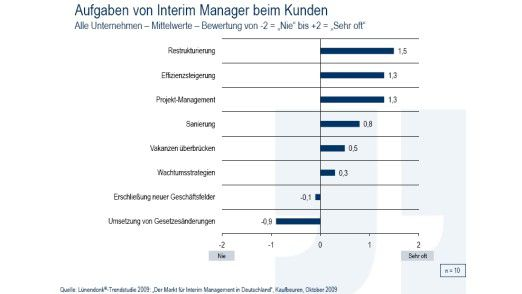 Die Wirtschaftslage spiegelt sich nach Ansicht von Lünendonk-Marktbeobachtern in den Anfragen wieder, die an Anbieter von Interim-Management gerichtet werden.