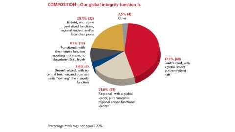 Grafiken zum Global Integrity Survey