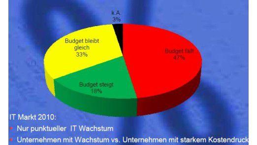 Im roten Bereich: Mehr als zwei Fünftel der Firmen kalkulieren mit schrumpfendem IT-Budget.