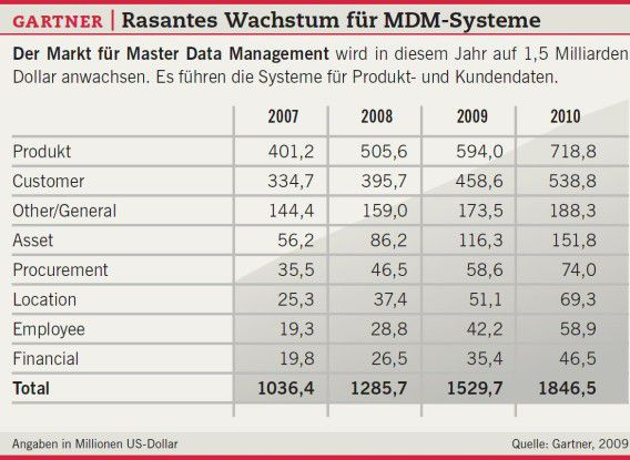 Gartner: Rasantes Wachstum für MDM-Systeme.