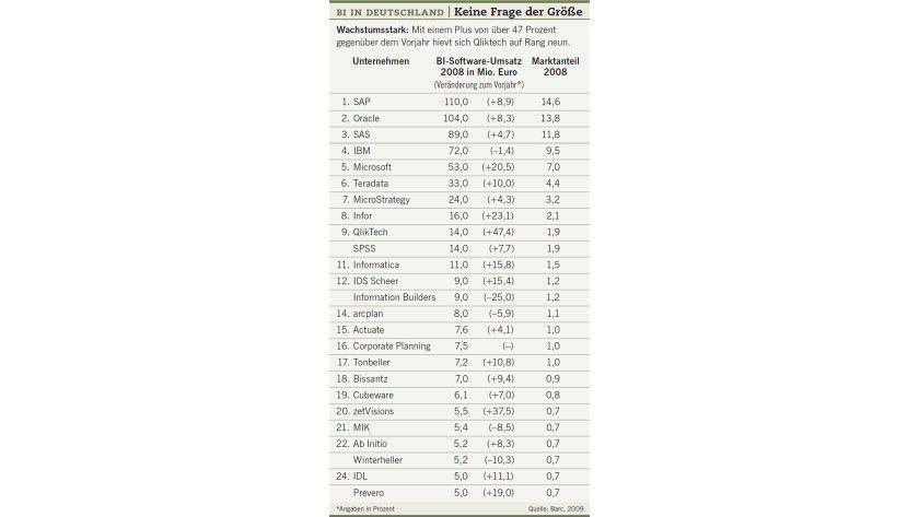 Tabelle: BI in Deutschland.