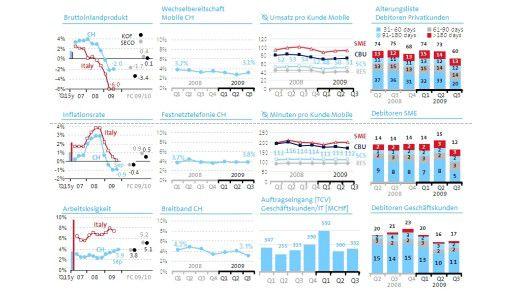 Das Krisen-Cockpit der Swisscom AG mit wesentlichen Indikatoren aus vier Bereichen: